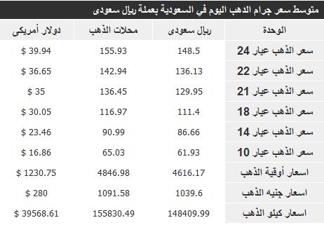 اسعار الذهب فى السعودية اليوم السبت 14-12-2013 , سعر جرام الذهب 14 ديسمبر 2013