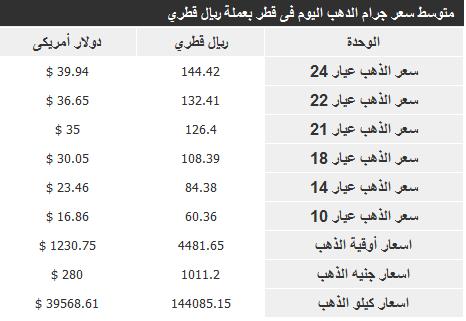 اسعار الذهب فى قطر اليوم السبت 14-12-2013 - سعر جرام الذهب 14 ديسمبر 2013