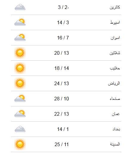 حالة الطقس ودرجات الحرارة المتوقعة اليوم الاحد في مصر 15-12-2013