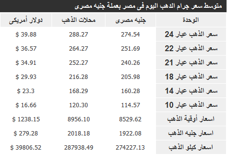 اسعار الذهب في مصر اليوم الثلاثاء 17-12-2013 , سعر الذهب اليوم 17 ديسمبر 2013