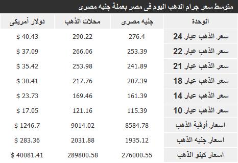 اسعار الذهب في مصر اليوم الاربعاء 18-12-2013 , سعر الذهب في مصر 17 ديسمبر 2013