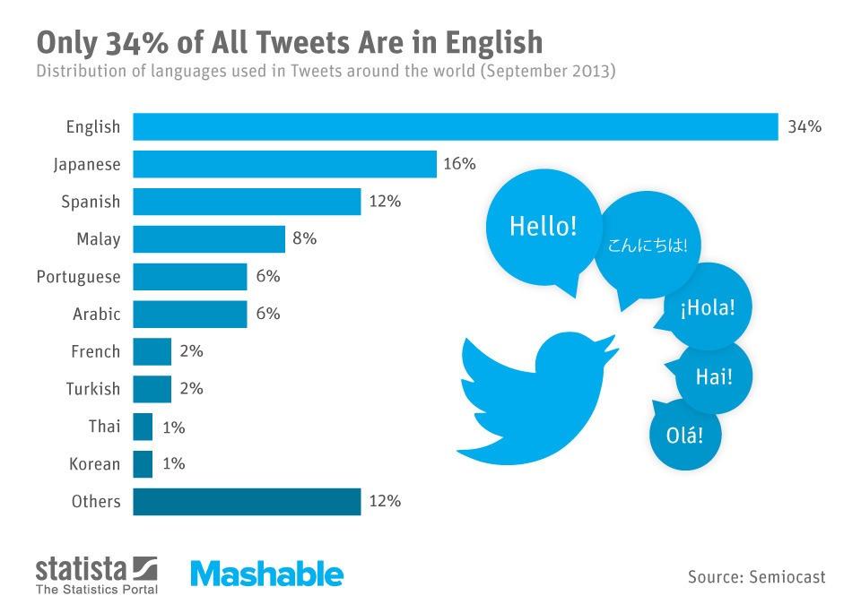 اخبار تويتر 2014 , اللغة العربية سادس أكثر لغة إستخداماً على تويتر