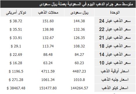 اسعار الذهب في السعودية اليوم السبت 21-12-2013 , سعر الذهب اليوم 18-2-1435