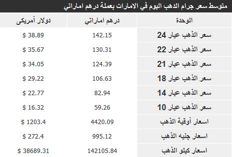 اسعار الذهب في الامارات اليوم الاثنين 23-12-2013 , سعر جرام الذهب اليوم 23 ديسمبر 2013