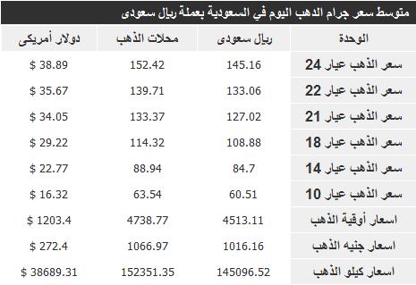 سعر الذهب في السعودية الريالض , الطائف , حائل , الدمام ,حقل , مكة, تبوك , جدة 20-2-1435