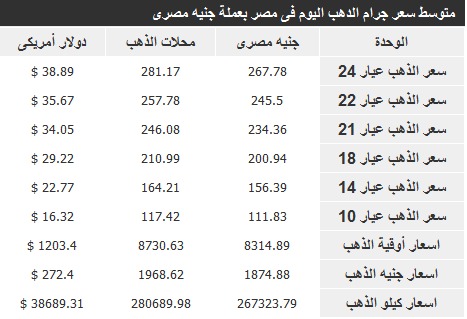 اسعار الذهب في مصر اليوم الاثنين 23-12-2013 , سعر الذهب في مصر 23 ديسمبر 2013