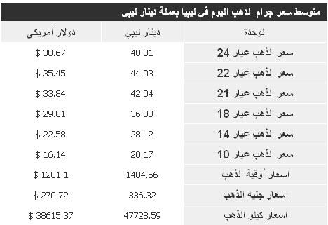 اسعار الذهب في ليبيا اليوم الاربعاء 25-12-2013 , سعر جرام الذهب في ليبيا 25 ديسمبر 2013