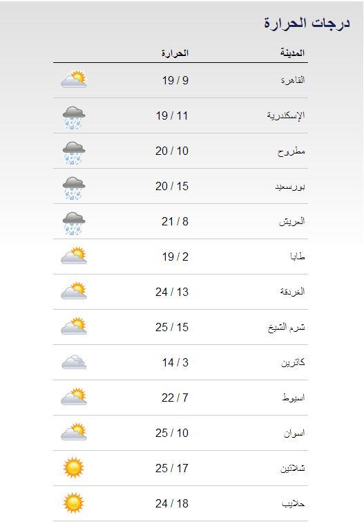 حالة الطقس و درجات الحرارة المتوقعة في مصر اليوم الاربعاء 25-12-2013