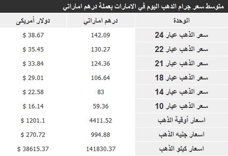 اسعار الذهب الامارات اليوم الخميس 26-12-2013 , سعر الذهب اليوم 26 ديسمبر 2013