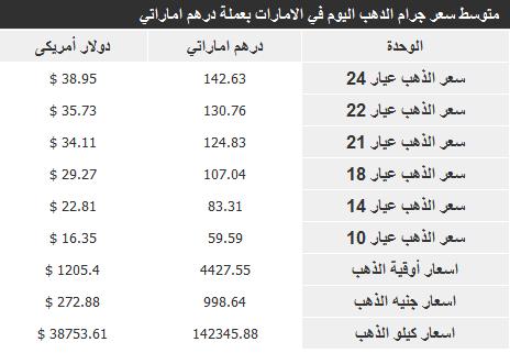 اسعار الذهب في الامارات اليوم الجمعة 27-12-2013 , سعر جرام الذهب اليوم 27 ديسمبر 2013