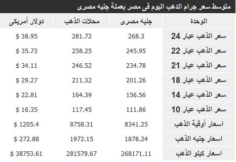 اسعار الذهب في مصر اليوم الجمعة 27-12-2013 , سعر الذهب في مصر 27 ديسمبر 2013