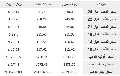 اسعار الذهب في مصر اليوم السبت 28-12-2013 , سعر جرام الذهب المصري 28 ديسمبر 2013