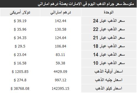 اسعار الذهب في الامارات اليوم السبت 28-12-2013 , سعر الذهب الاماراتي 28 ديسمبر 2013