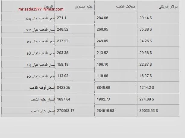 سعر الذهب في مصر اليوم الاحد 29-12-2013 , اسعار الذهب في مصر 29 ديسمبر 2013