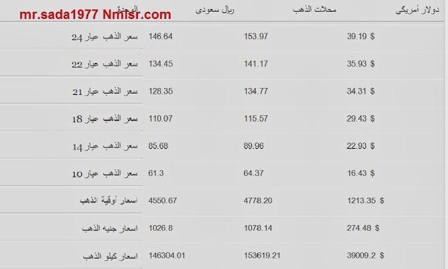 اسعار الذهب في السعودية اليوم الاثنين 30-12-2013 , سعر الذهب اليوم 30 ديسمبر 2013