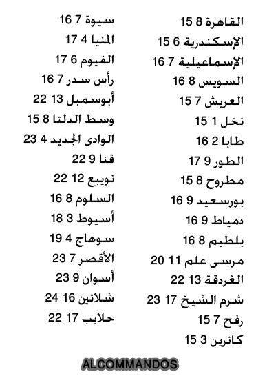 حالة الطقس ودرجات الحرارة المتوقعة في مصر ليوم الاثنين 30-12-2013