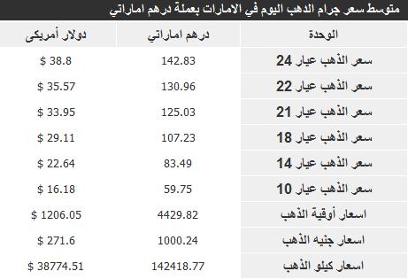 اسعار الذهب في الامارات اليوم الخميس 2-1-2014 , سعر الذهب اليوم 2 يناير 2014
