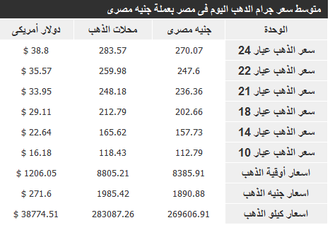 اسعار الذهب في مصر اليوم الخميس 2-1-2014 , سعر الذهب اليوم 2 يناير 2014