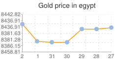 اسعار الذهب في مصر اليوم الجمعة 3-1-2014 , سعر الذهب اليوم الجمعة 3 يناير 2014