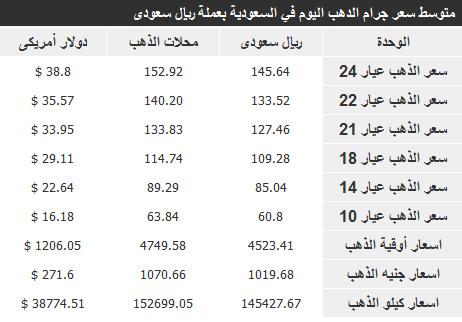 اسعار الذهب في السعودية اليوم الجمعة 3-1-2014 , سعر جرام الذهب في المملكة 1-3-1435