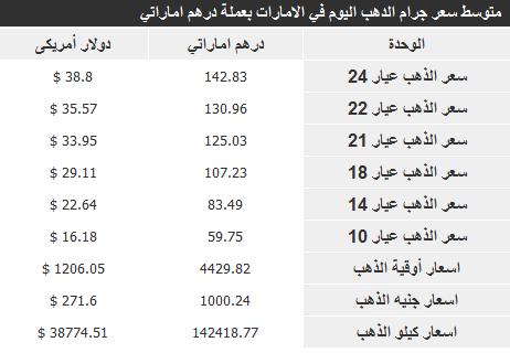 اسعار الذهب في الامارات الجمعة 3-1-2014 , سعر جرام الذهب في الامارات 3 يناير 2014