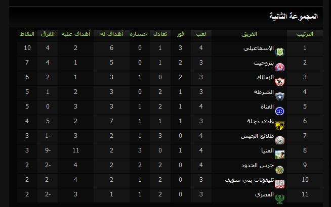 نتيجة مباراة الزمالك وطلائع الجيش في الدوري المصري اليوم الثلاثاء 7-1-2014