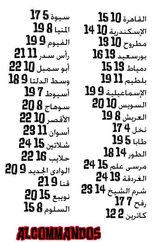 درجات الحرارة المتوقعه ليوم الجمعة 10/1/2014