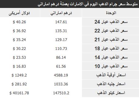 اسعار الذهب بالامارات اليوم 13/1/2014 بالدرهم الاماراتى - سعر جرام الذهب فى الامارات