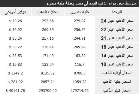 أسعار الذهب في مصر اليوم الثلاثاء 14-1-2014 , سعر جرام الذهب في مصر 14 يناير 2014