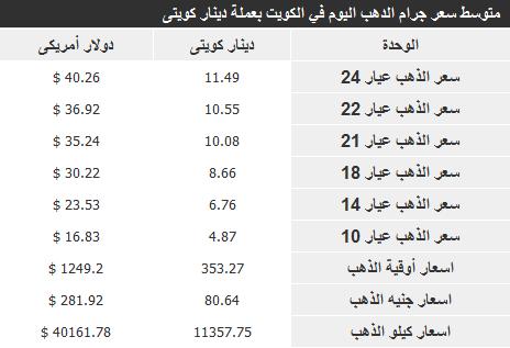 اسعار الذهب في الكويت اليوم الاربعاء 15-1-2014 , سعر جرام الذهب الكويتي 15 يناير 2014