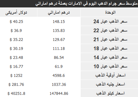 اسعار الذهب في الامارات اليوم الاربعاء 15-1-2014 , سعر غرام الذهب 15 يناير 2014