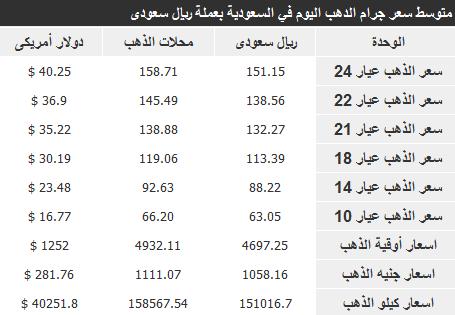 اسعار الذهب في السعودية اليوم الاربعاء 15-1-2014 , سعر الذهب اليوم 14-3-1435