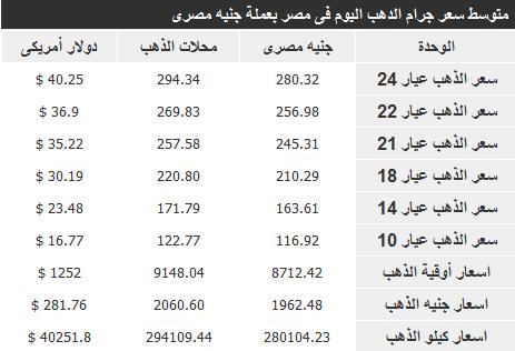 اسعار الذهب في مصر اليوم الاربعاء 15-1-2014 , سعر غرام الذهب اليوم 15 يناير 2014