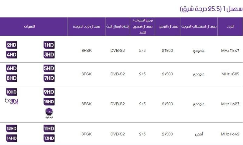 اسعار رسيفر بي ان سبورت في البحرين 12 شهر بالدينار البحريني