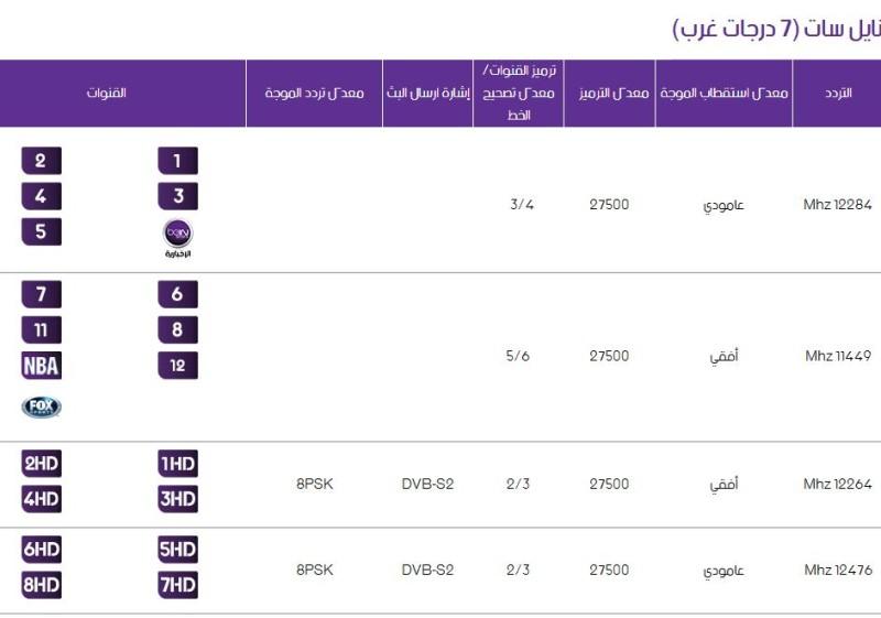تردد قناة الجزيرة الرياضية bein