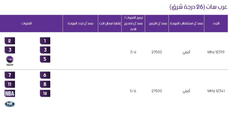 اسعار رسيفر بي ان سبورت في فلسطين 12 شهر