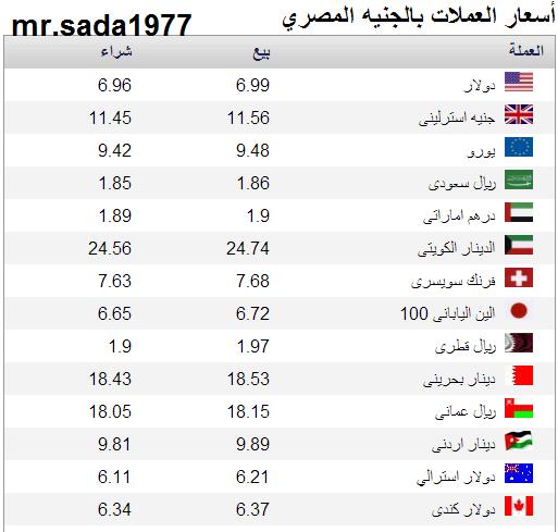 سعر الدولار و العملات في البنوك و محلات الصرافة في مصر اليوم الجمعة 24 يناير 2014