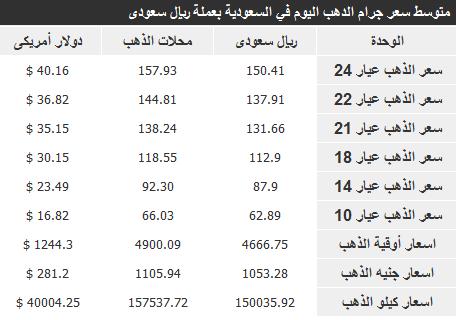 اسعار الذهب في السعودية اليوم السبت 30-3-1435 , سعر الذهب في المملكة 1-2-2014