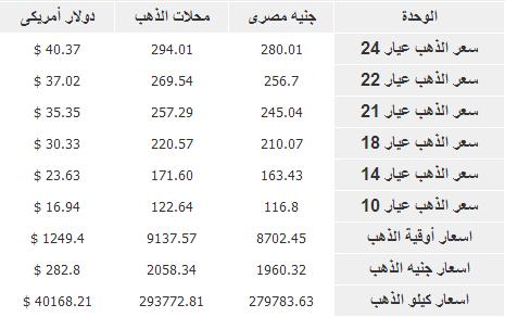 اسعار الذهب في مصر اليوم السبت 1-2-2014 , سعر جرام الذهب 1 فبرير 2014
