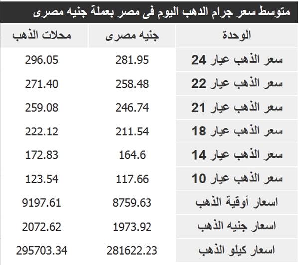 اسعار الذهب في مصر اليوم الاربعاء 5-2-2014 , سعر الذهب المصري 5 فبراير 2014