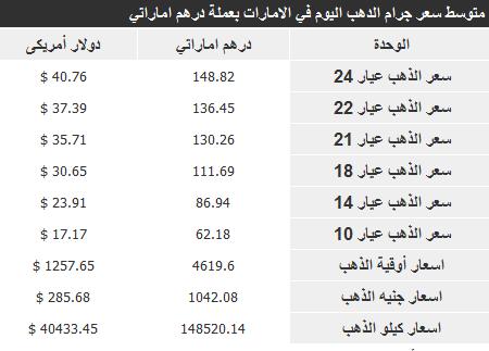 أسعار الذهب في الامارات اليوم الجمعة 7-2-2014 , سعر الذهب الامراتي 7 فبراير 2014