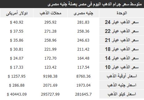 أسعار الذهب في مصر اليوم السبت 8-2-2014 , سعر جرام الذهب المصري 8 فبراير 2014 , منتدي فضائيات