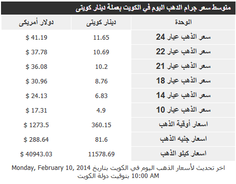 اسعار الذهب في الكويت اليوم الثلاثاء 11-2-2014 , سعر الذهب الكويتي اليوم 11 فبراير 2014