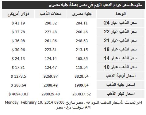 اسعار الذهب في مصر اليوم الثلاثاء 11-2-2014 , سعر الذهب المصري اليوم 11 فبراير 2014