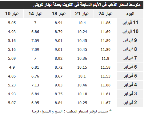 اسعار الذهب اليوم الاربعاء في الكويت 12-2-2014 بالدينار الكويتي