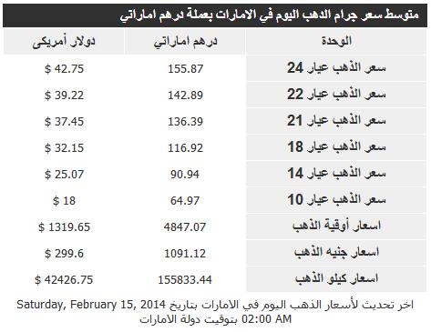 اسعار الذهب اليوم الاحد في الامارات 16-2-2014 , سعر غرام الذهب الاماراتي يوم الاحد 16 فبراير 2014