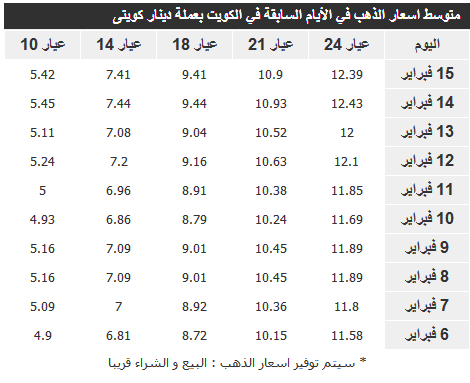 اسعار الذهب اليوم الاحد في الكويت 16-2-2014 , سعر غرام الذهب الكويتي يوم الأحد 16 فبراير 2014