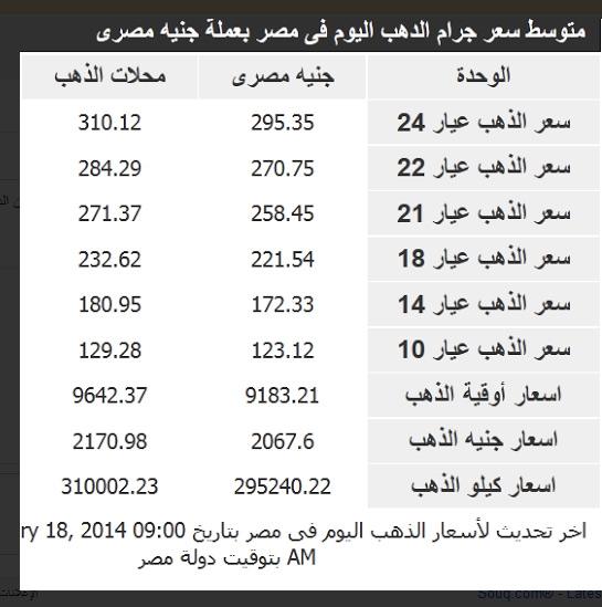 اسعار جرامات الذهب في مصر اليوم الاربعاء 19-2-2014 , سعر الذهب اليوم 19 فبراير 2014