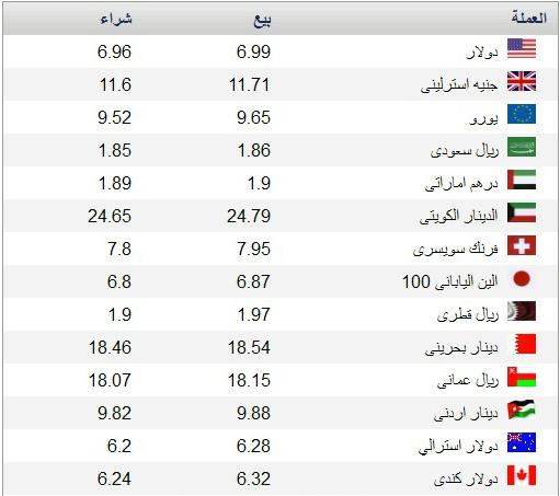 سعر الدولار و العملات في مصر والاردن والسعودية والعراق وليبيا اليوم الثلاثاء 4-3-2014