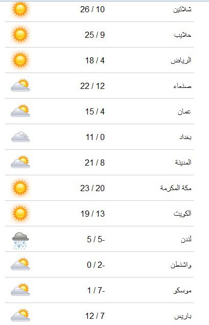 درجات الحرارة وحالة الطقس في مصر يوم الثلاثاء 4/3/2014 جميع محافظات مصر , القاهرة , الاسكندرية